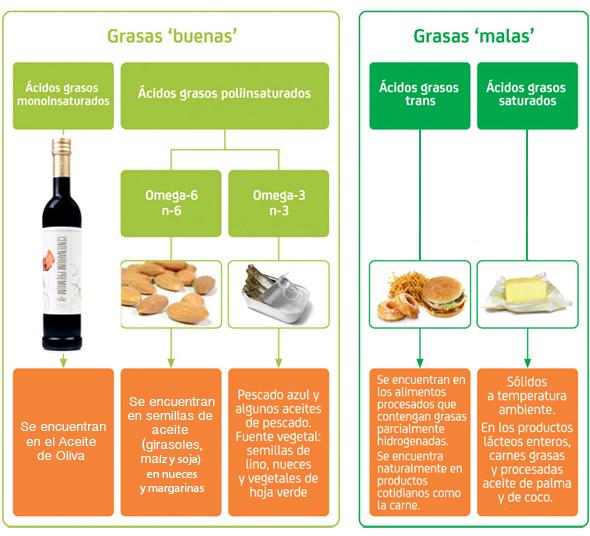 Grasas trans aceite de oliva copia