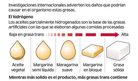 Grasas trans aceite oliva virgen extra mantequilla